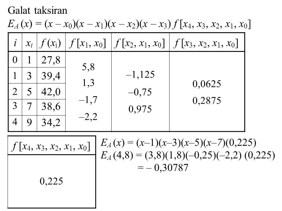 EA (x) = (x – x0)(x – x1)(x – x2)(x – x3) f [x4, x3, x2, x1, x0] i xi